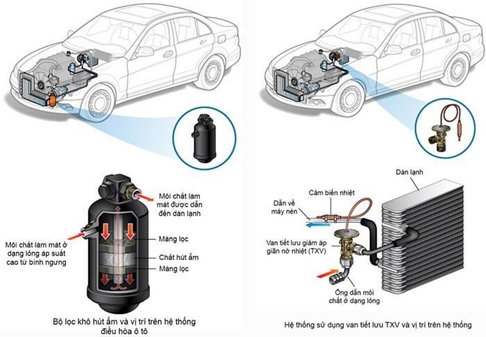 Vì sao nên chăm sóc hệ thống điều hòa xe hơi?
